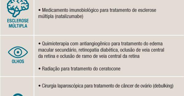 Consulta Pública. ANS propõe que planos de saúde ofereçam mais 15 novos procedimentos
