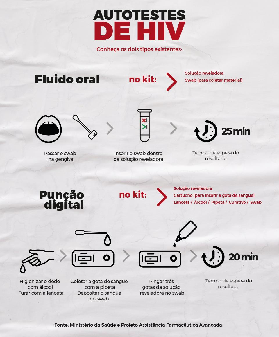 Autoteste HIV, Ministério da Saúde