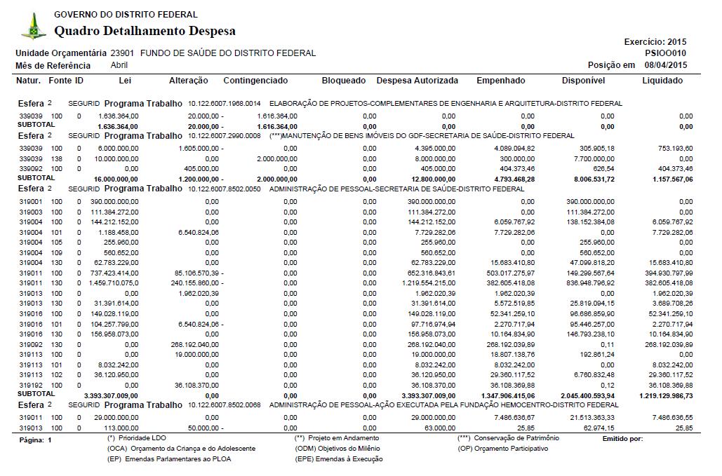 Quadro de Detalhamento das Despesas da Saúde do DF