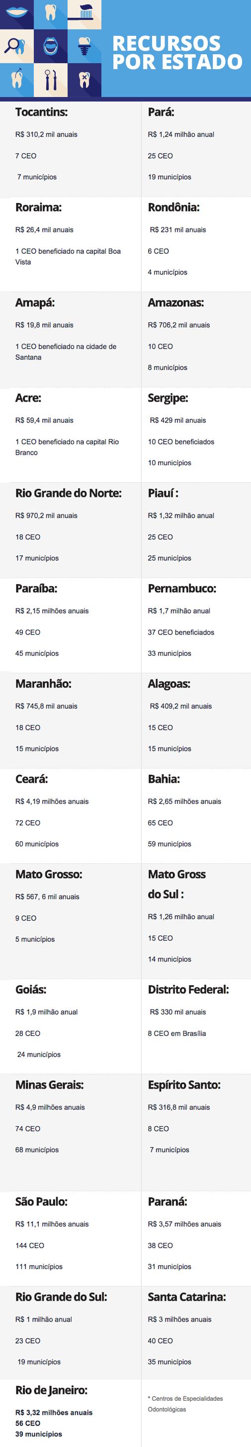 Portal Brasil com informações do Ministério da Saúde Fonte:
