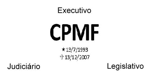 Poder Executivo, Legislativo e Judiciário