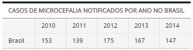 CASOS DE MICROCEFALIA NOTIFICADOS POR ANO NO BRASIL