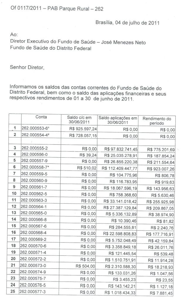 Secretaria de Saúde - Governo do Distrito Federal