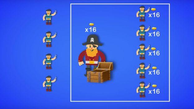 Mas atenção: você precisa de apenas metade dos piratas ao seu lado para evitar a morte, então, por que não dividir o tesouro com apenas cinco piratas e ainda sobrariam quatro moedas para desfrutarem em conjunto? Mas 16 moedas segue sendo pouco, apesar de evitar que os piratas te matem.