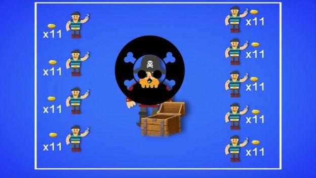 Se os piratas te matarem, e repartirem o tesouro em partes iguais, cada um ficaria com 11 moedas.
