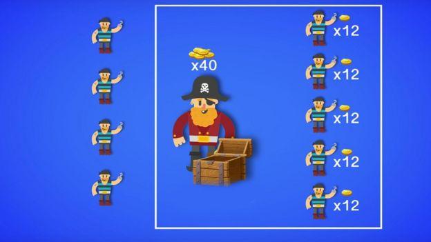 Dessa forma, você teria que dar 12 moedas a 5 piratas para que te apoiem, e você ficaria com 40.