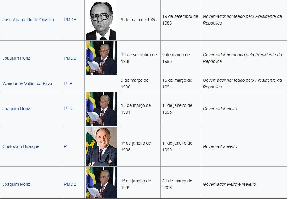 Lista dos governadores do Distrito Federal (1988 a 2017).