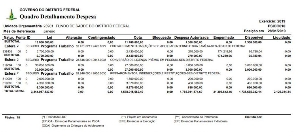 GDF: 5 bilhões mais Fundo Constitucional: R$ 3 bilhões totalizando R$ 8 bilhões