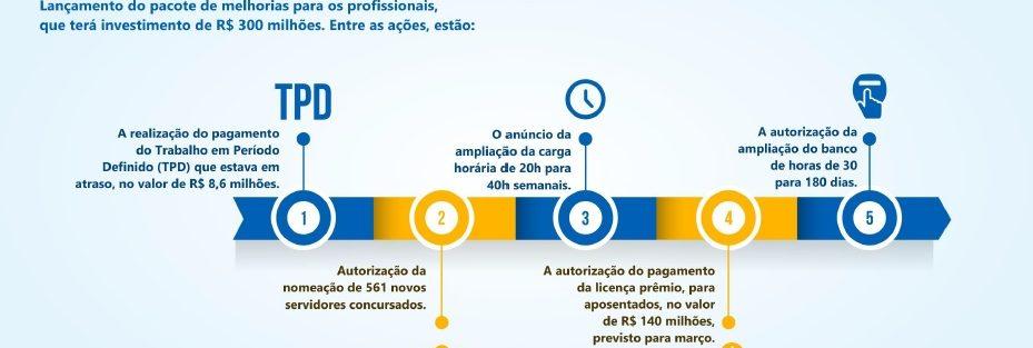 Déficit de recursos humanos na SES-DF é de 53.780 horas de enfermagem