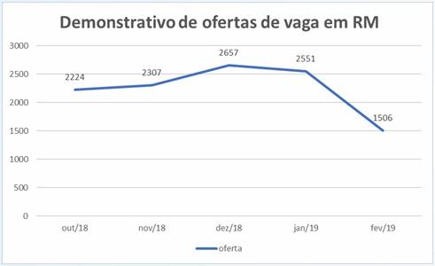 Brasília tem 10.303 mil à espera de ressonância magnética no SUS