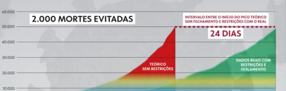 Covid-19: Pesquisa da UnB aponta que medidas de isolamento adotadas por Ibaneis 'salvou' até 2 mil vidas