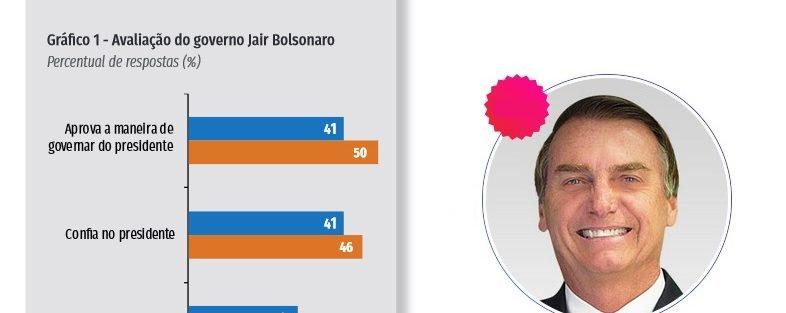 Com popularidade em alta, Jair Bolsonaro, já soma 50% de aprovação, segundo Ibope/CNI