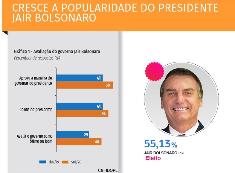 popularidade do presidente Jair Bolsonaro - Saúde & Direitos Sociais