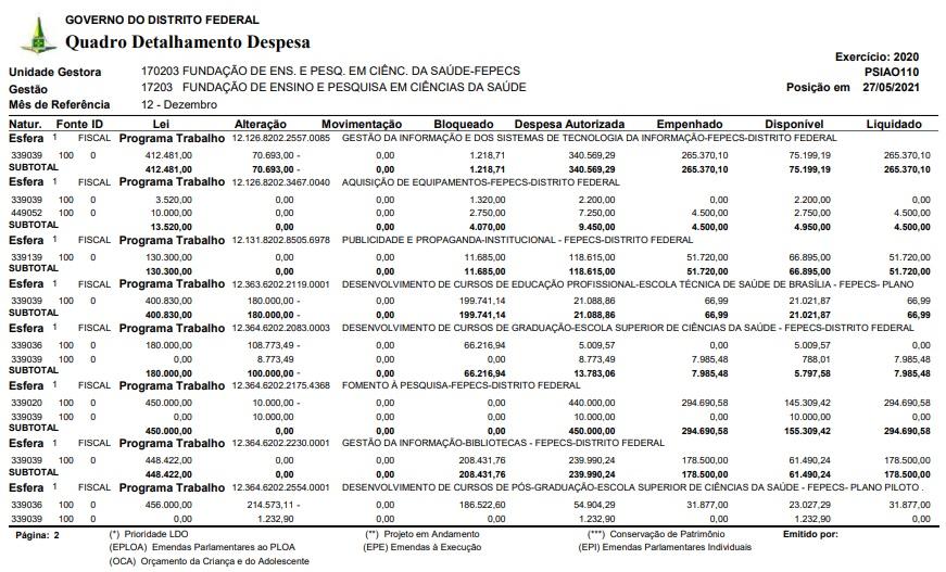 Escs/Fepecs orçamento milionário