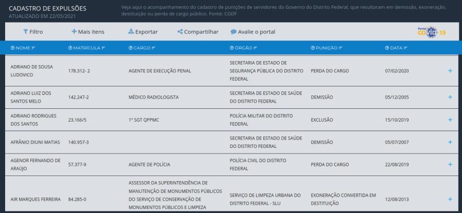Portal da Transparência do DF